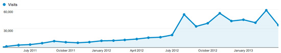 nzlife.net-2years-number-of-visitors