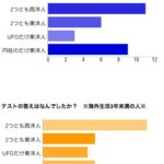 アンケート結果:西洋人と東洋人の物の見方が面白かった